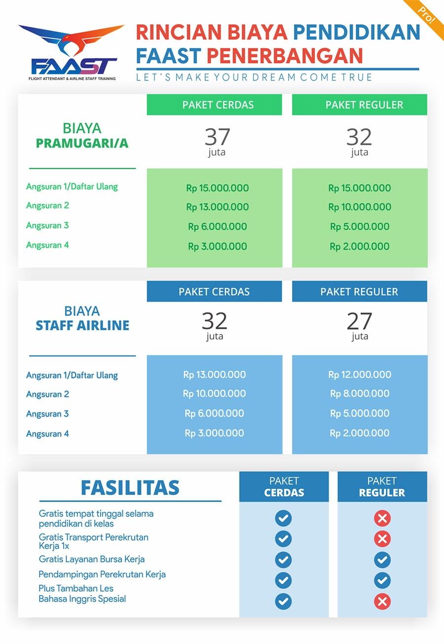 Rincian Biaya Pelatihan FAAST Penerbangan Tahun 2020